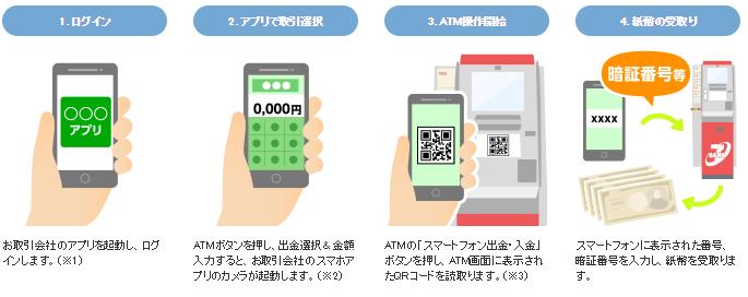 au WALLET スマートローンをセブン銀行でQRコード借り入れ方法