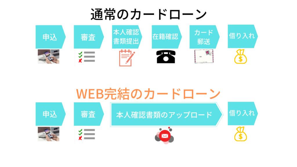 WEB完結のカードローンの流れ